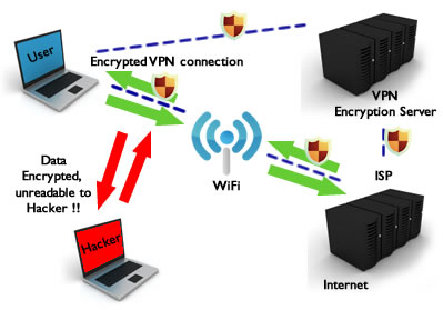 WIFI HotSpot Security